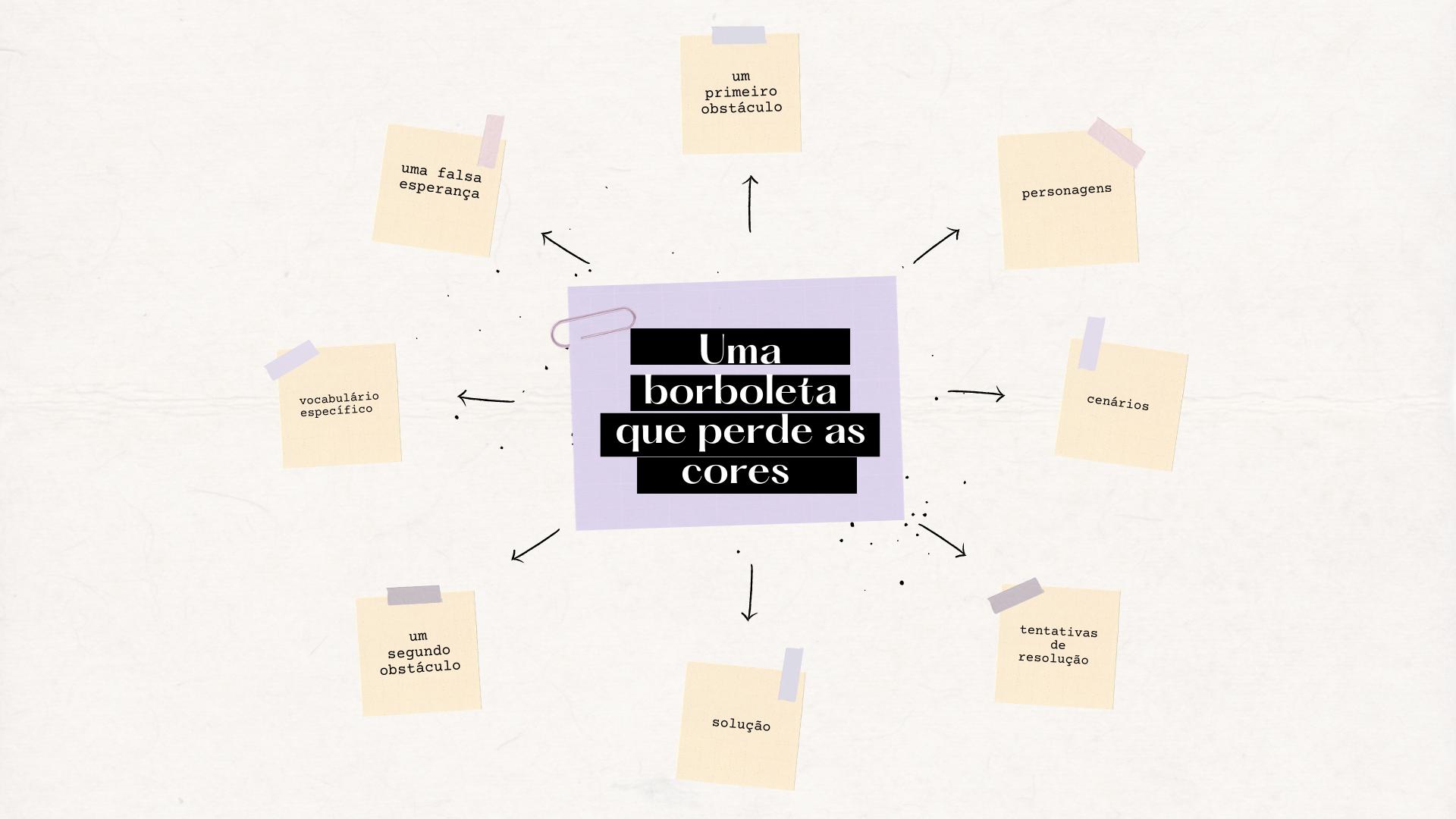 Mindmap do livro Julieta, a Borboleta de Jaqueta
